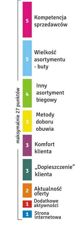 Kryteria oceny sklepów biegowych w rankingu 2012