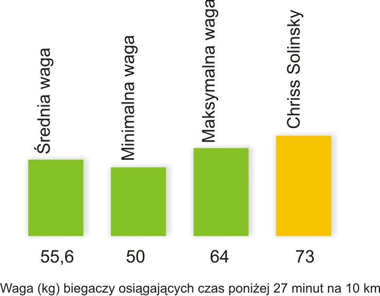 Waga biegaczy osiągających czas poniżej 27 minut na 10 km. Rys. Magda Ostrowska-Dołęgowska