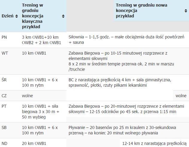 Tabela trening