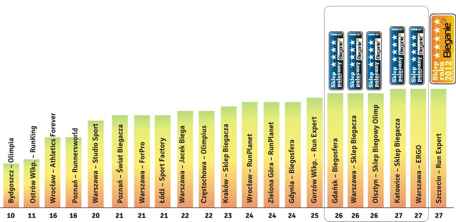 Ranking sklepów biegowych 2012