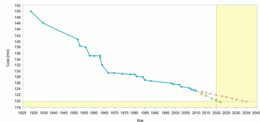 Poprawa rekordu maratońskiego na przestrzeni lat i prognoza