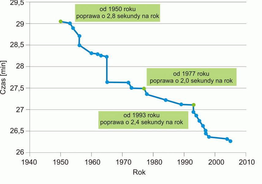 Poprawa rekordu na 10 km na przestrzeni lat
