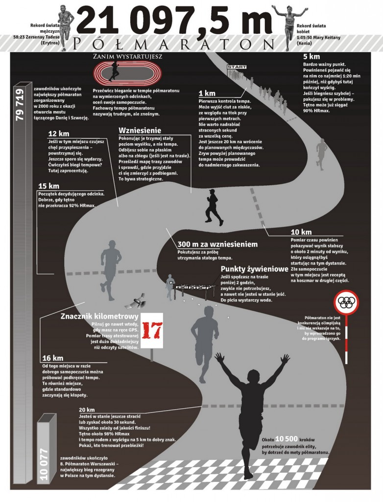 Polmaraton infografika. Rys. Krzysztof Dolegowski