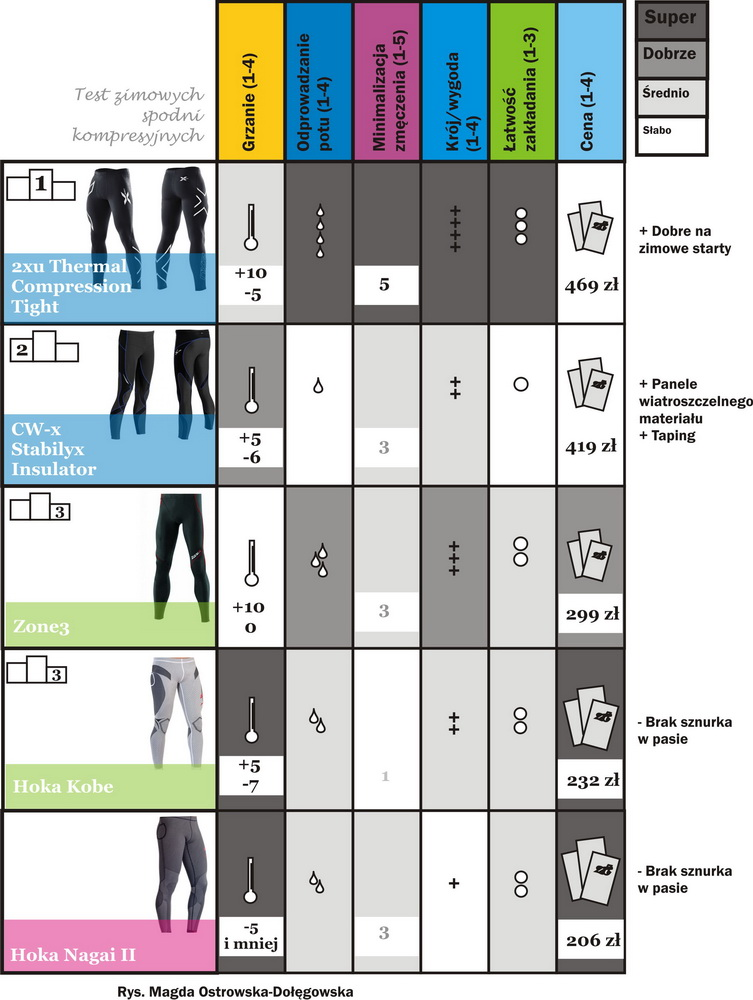Test zimowych spodni kompresyjnych. Rys. Magda Ostrowska-Dołęgowska