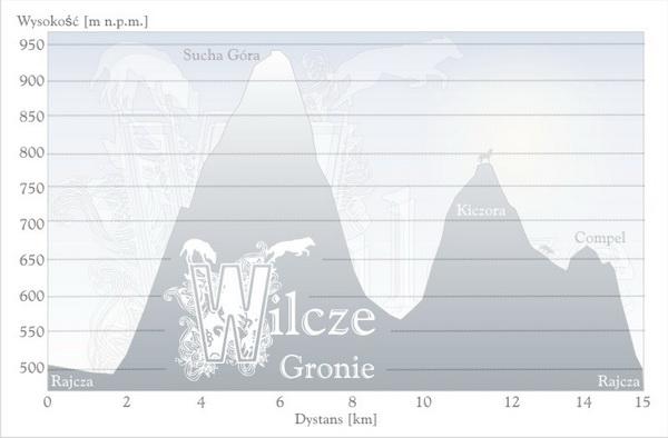 wilcze gronie profil