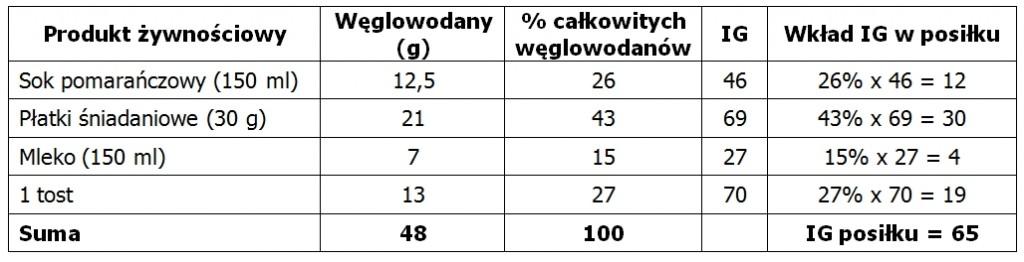 indeks glikemiczny posiłku