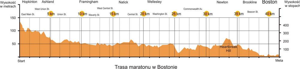 Profil trasy maratonu bostońskiego. Rys. Magda Ostrowska-Dołęgowska