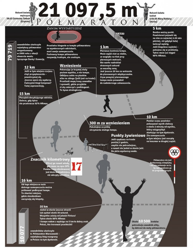 Polmaraton-infografika-Krzysztof-Dolegowski_resize