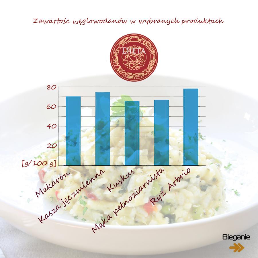 Zawartość węglowodanów w wybranych produktach. Dane: Marta Chmura, Rys. Magda Ostrowska-Dołęgowska