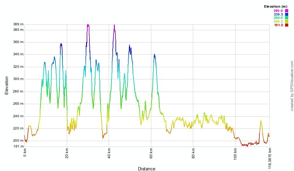Ultramaraton Podkarpacki - profil trasy 110 km