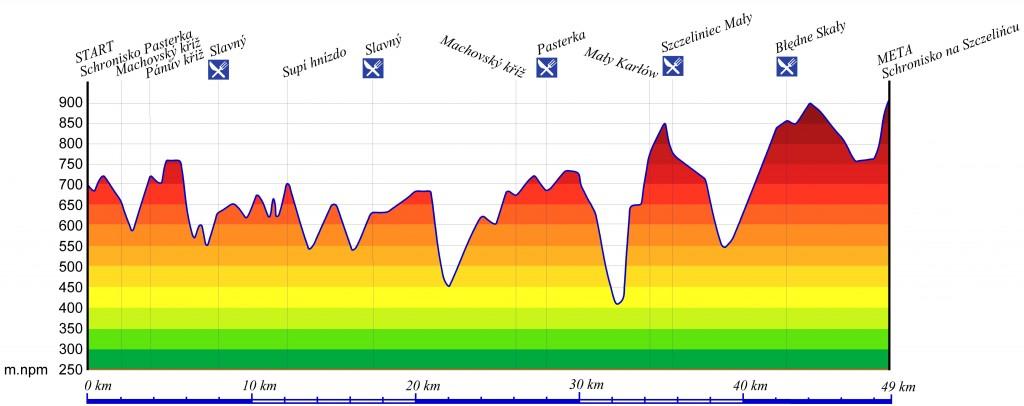 Profil Maratonu Gór Stołowych 2014