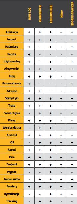Tabela aplikacje do biegania