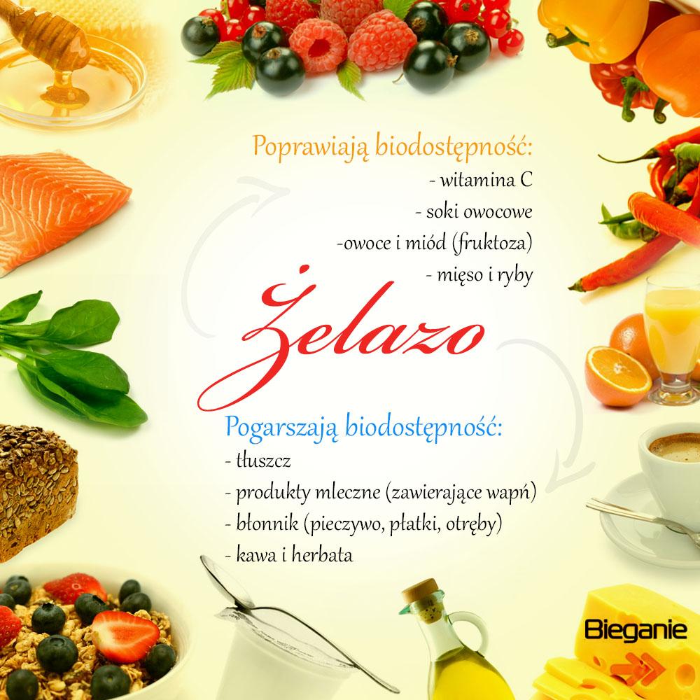 Żelazo - produkty, które poprawiają i pogarszają jego przyswajanie. Rys. Magda Ostrowska-Dołęgowska, fot. Istockphoto.com