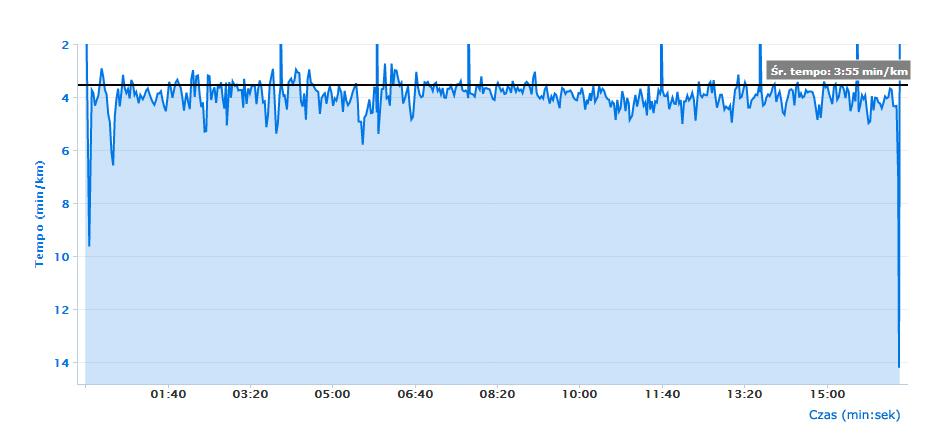 Biegać na tempo wykres 1