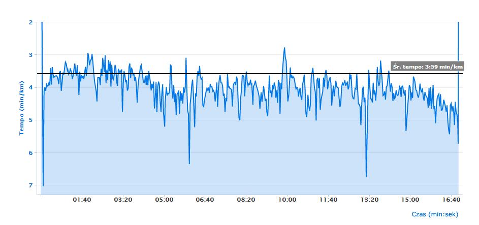 Biegać na tempo wykres 3