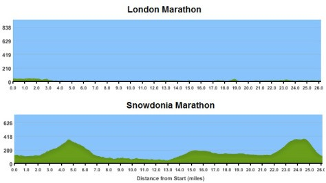 Comparing route profiles of London (above) and Snowdonia (below)