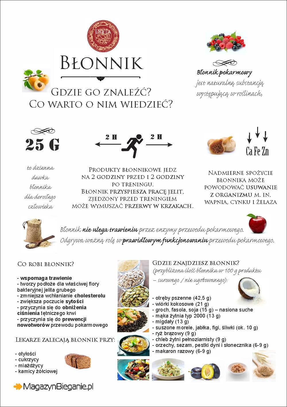 Błonnik w diecie biegacza. Rys. Magda Ostrowska-Dołęgowska