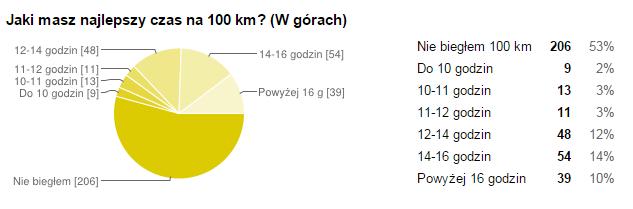 Jaki masz najlepszy czas na 100 km