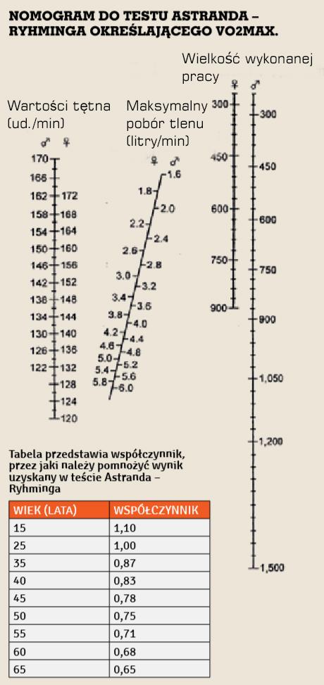 Test Astranda Ryhlinga