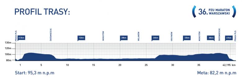 maraton_2014_profil