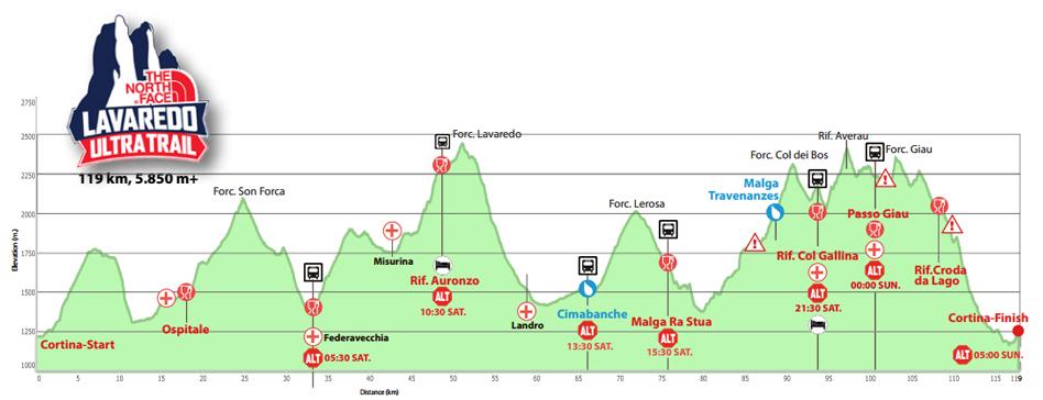 Lavaredo - profil trasy