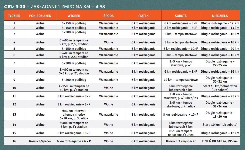 Plan treningowy maraton w 3_30