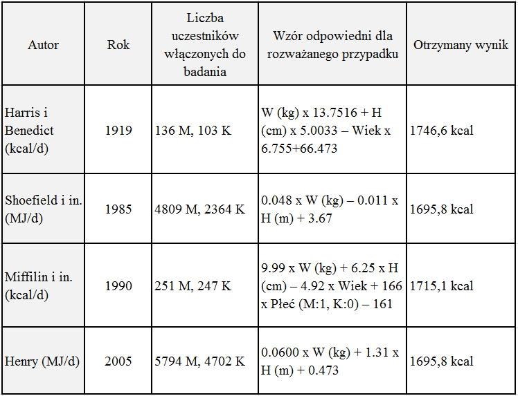 Liczba kcal tabela