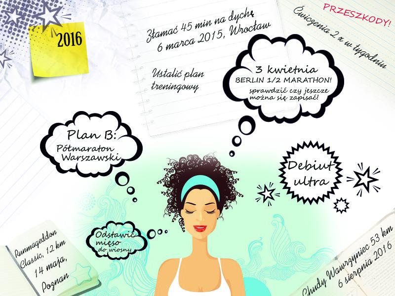 Plany na 2016-2