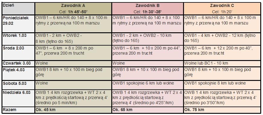 Tabela z treningiem do polmaratonu