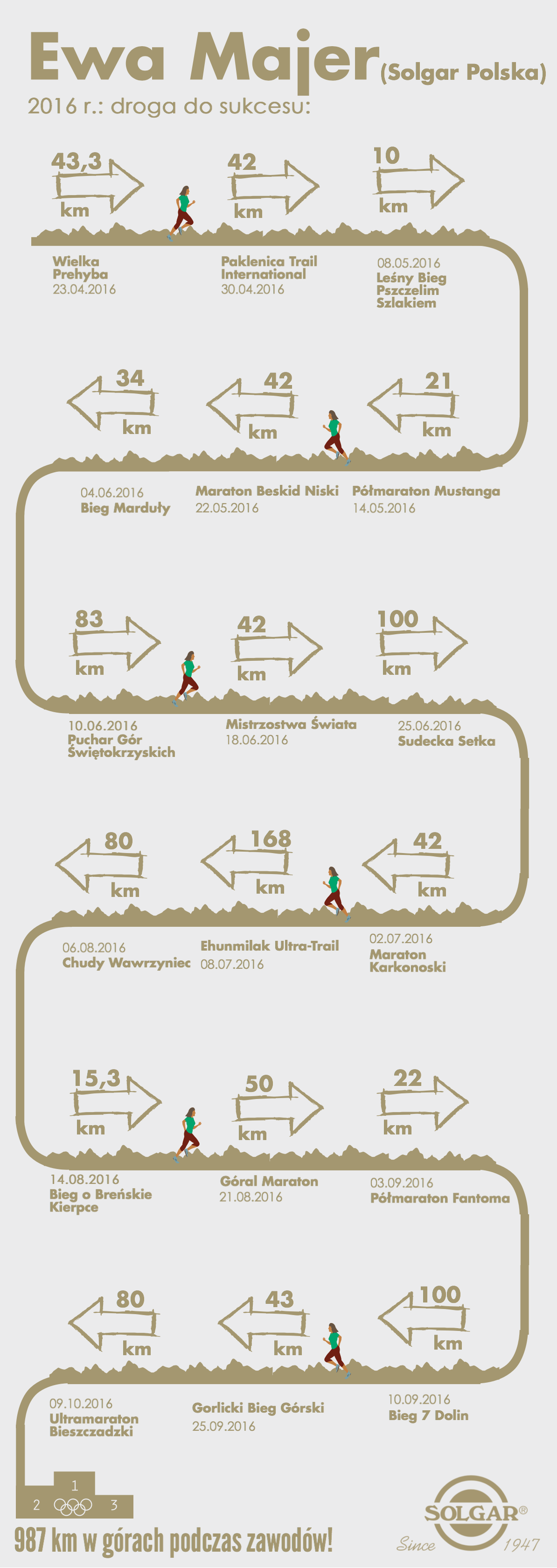 ewa majer 2016 infografika