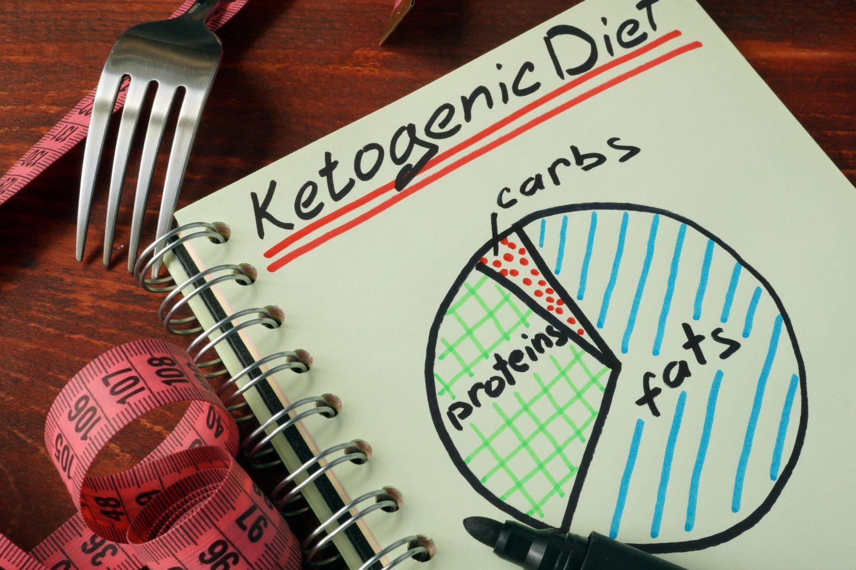 dieta ankinsa, dieta białkowa